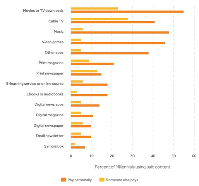 millennials-API-joint-study-chart-1