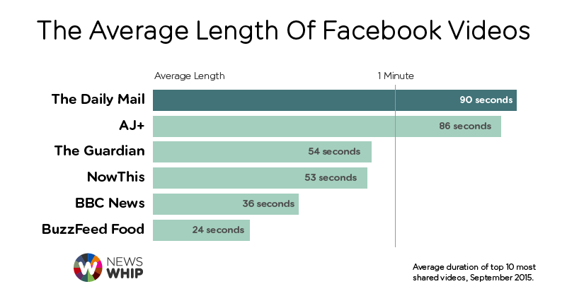 Facebook-Video-Length
