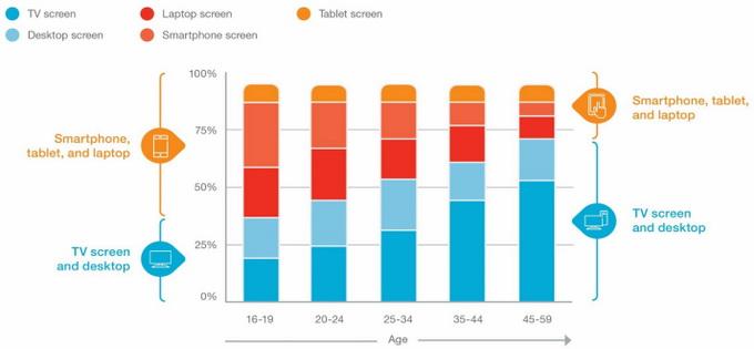 Молодежь чаще просматривал видео с «малых» экранов