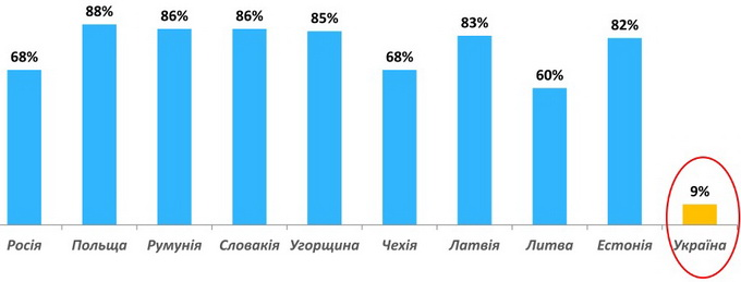 Потенциал роста интернет-телевидения в Украине