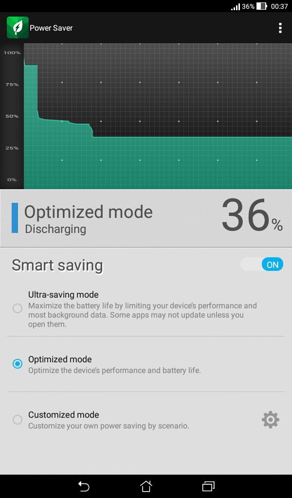 В режиме ожидания устройство очень экономно расходует энергию, что хорошо иллюстрирует график утилиты Power Saver