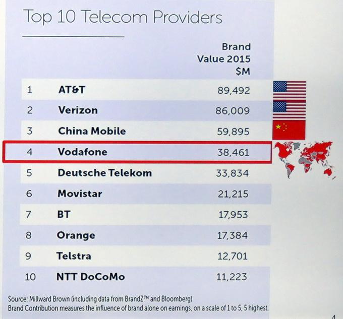 Vodafone занимает 4-е место в списке крупнейших мировых телеком-операторов