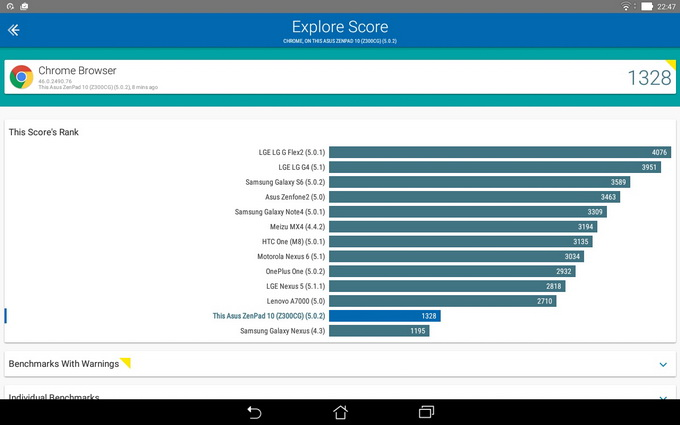 Результаты тестирования с посредством приложения Vellamo Chrome