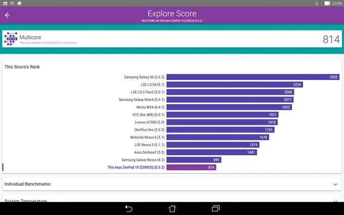 Результаты тестирования Vellamo Multicore