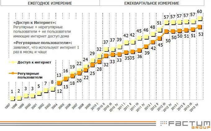Уровень интернет-проникновения в Украине по данным ИнАУ