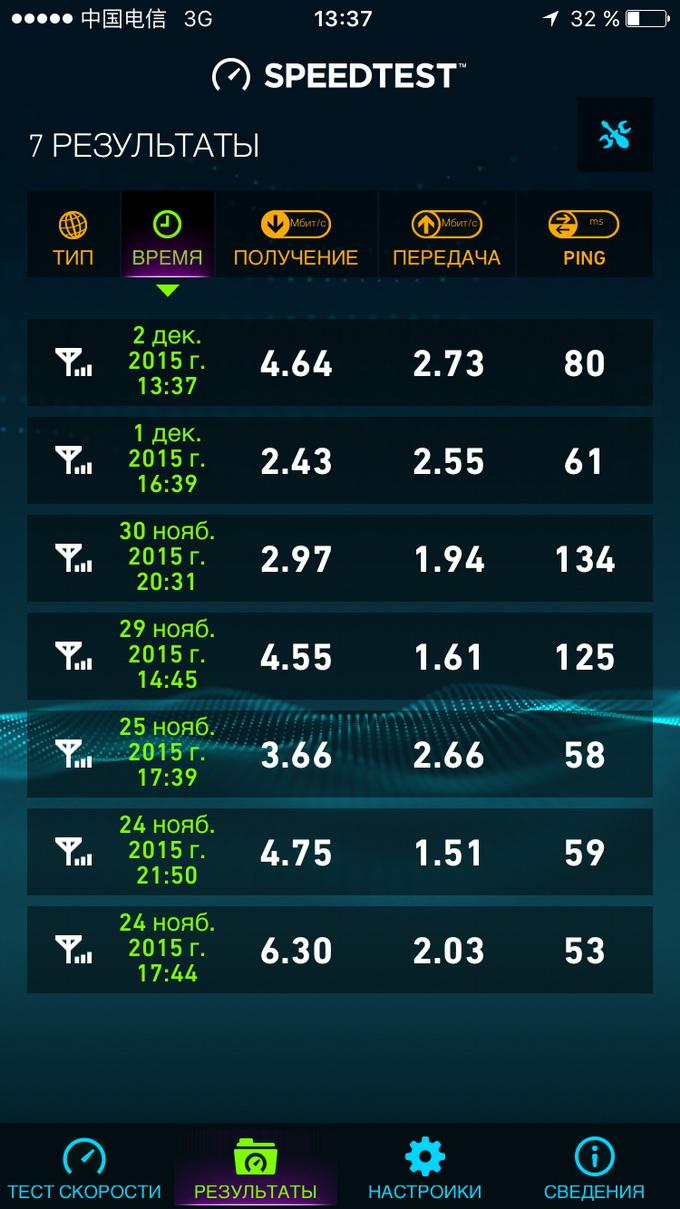 Средняя скорость загрузки составляла 3-4 Мбит/с
