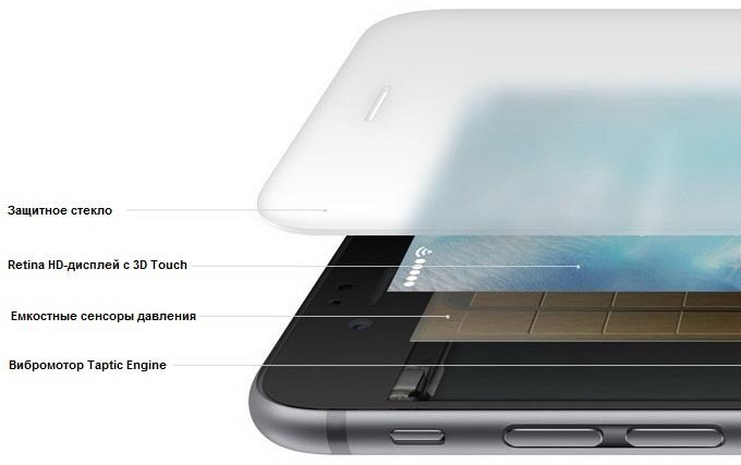 Структура дисплея с поддержкой 3D Touch в разрезе