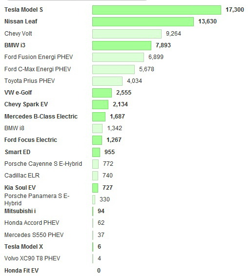 Продажи электромобилей по маркам в США за первые 3 квартала 2015 года. Источник:evobsession.com