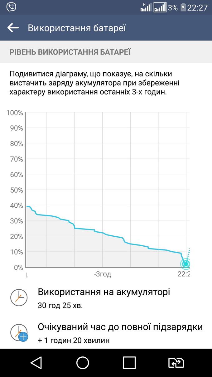 Диаграмма использования батареи на смартфоне LG G4s