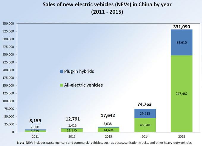 Продажи автомобилей с гибридным и электрическим силовым приводом в Китае с 2011 по 2015 год. Синим цветом указаны продажи «гибридов», зеленым — сбыт электромобилей. Источник: wikipedia