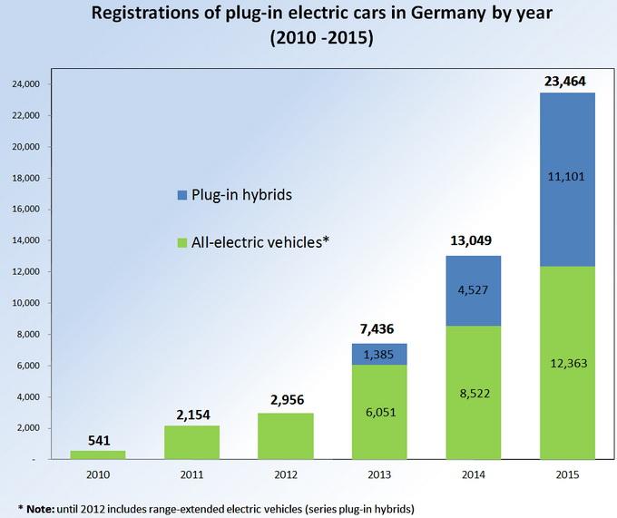 Продажи автомобилей с гибридным и электрическим силовым приводом в Германии с 2010 по 2015 год. Синим цветом указаны продажи «гибридов», зеленым — сбыт электромобилей. Источник: wikipedia