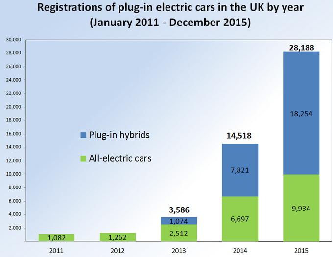 Продажи автомобилей с гибридным и электрическим силовым приводом в Великобритании с 2011 по 2015 год. Синим цветом указаны продажи «гибридов», зеленым — сбыт электромобилей. Источник: wikipedia