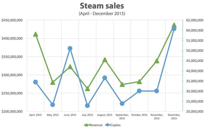 По объему дохода самым удачным месяцем для Steam стал декабрь, на втором месте — апрель