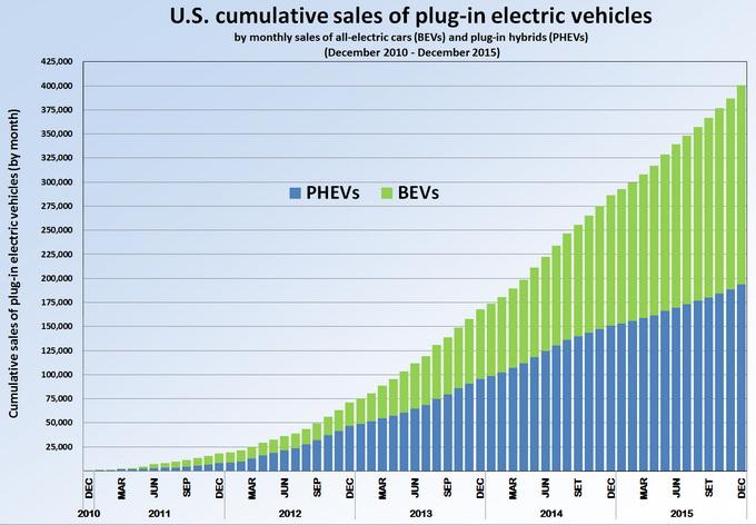 Продажи автомобилей с гибридным и электрическим силовым приводом в США с 2010 по 2015 год. Синим цветом указаны продажи «гибридов», зеленым — сбыт электромобилей