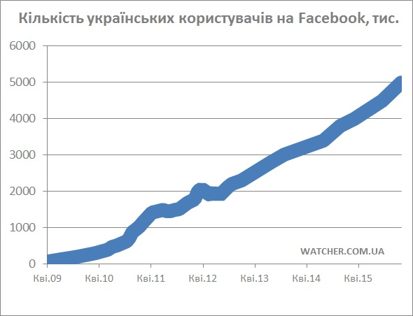 kilkist-ukrayinskyh-korystuvachiv-Facebook-statystyka-2016