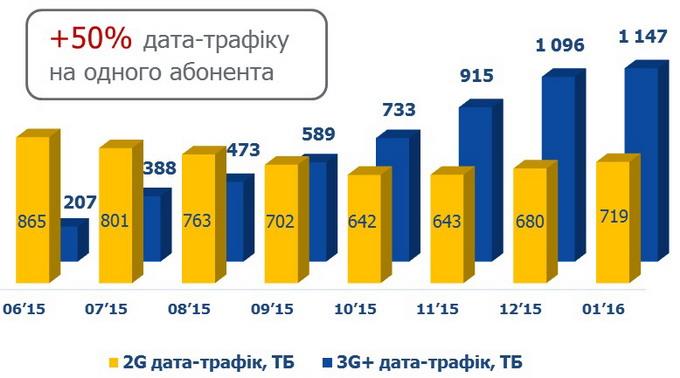 Споживання мобільного інтернету 2G та 3G+
