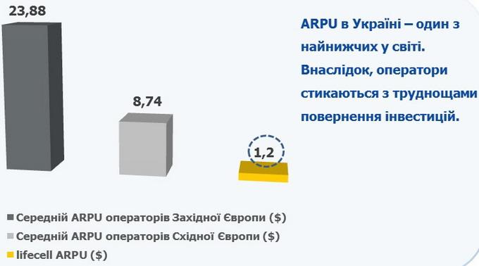Середній ARPU європейських операторів