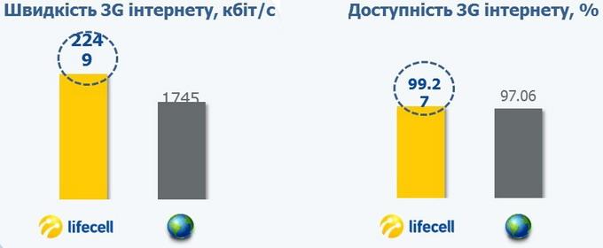 Радіомережа WCDMA: показники lifecell та середньосвітові показники