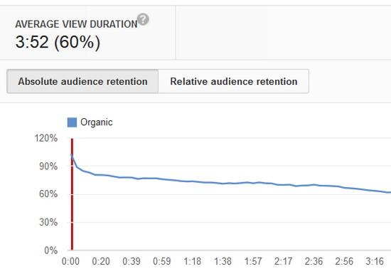 На данном графике среднее время просмотра составляет почти 4 минуты и это очень хороший результат