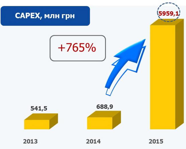 2015 — рік запуску 3G+ в Україні