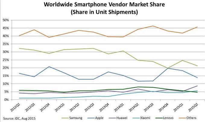 Доля TOP-5 вендоров на глобальном рынке смартфонов