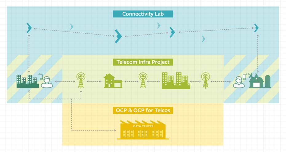 Facebook-connectivity-initiatives-930x497