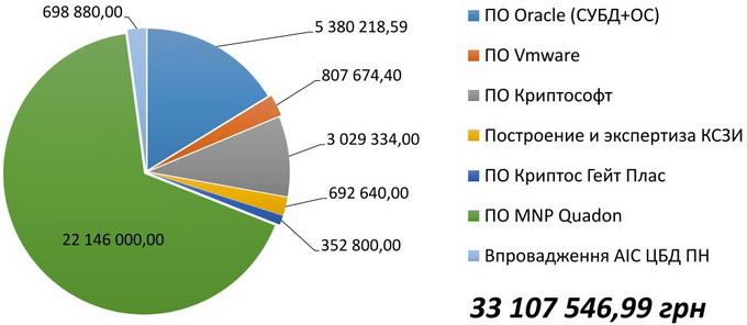 Стоимость программного обеспечения