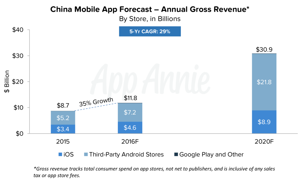 02-China-Mobile-App-Forecast-Annual-Gross-Revenue