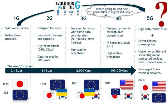 Эволюция технологий связи: от 1G до 5G. Внизу указан год внедрения той или иной технологии в Японии, ЕС и в УКраине