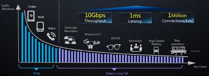 Внедрение 5G приведёт к появлению новых бизнес-приложений, новых бизнес-моделей и даже новых индустрий