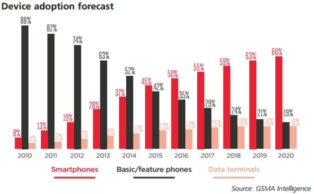 В 2015 году число смартфонов в сетях операторов впервые превысило количество традиционных мобильных телефонов