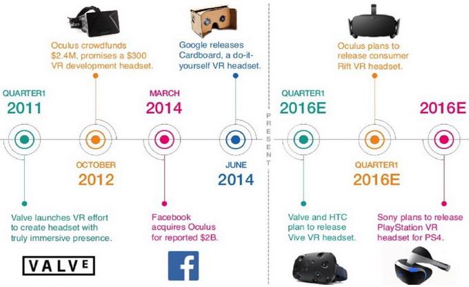 В 2016 году целый ряд производителей заявил о планах выпуска устройств для виртуальной реальности
