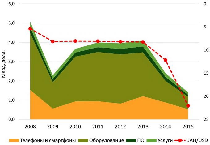 Динамика украинского рынка ИКТ