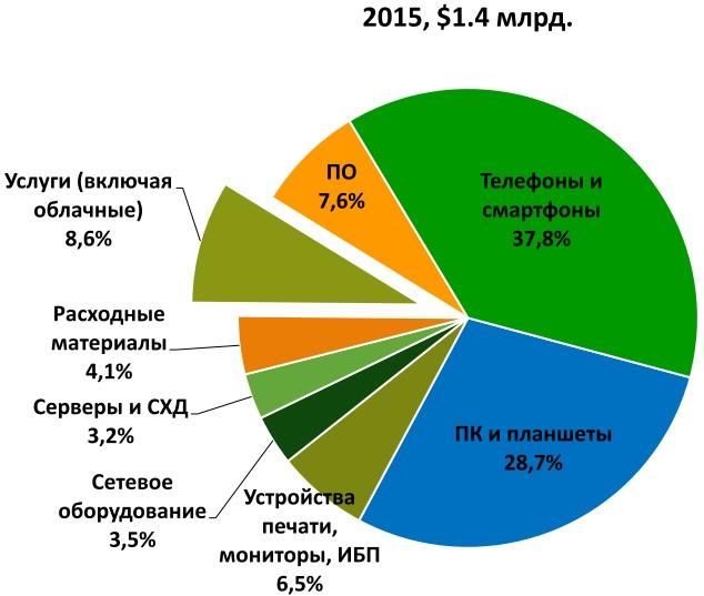 Структура украинского рынка ИКТ