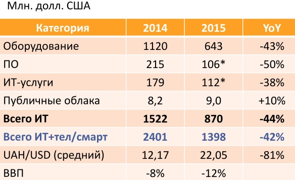 Украинский рынок ИКТ в 2015. Не включены: пассивное сетевое оборудование, услуги ремонта компьютерной техники, услуги учебных центров (для физ.лиц), вертикально-интегрированные решения, компоненты (большая часть учтена в ПК), аксессуары (включая внешние устр-ва и память)