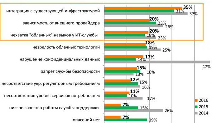 Рейтинг страхов: заказчиков больше не пугает нарушение конфиденциальных данных. Интеграция с существующей инфраструктурой удерживает лидерскую позицию в рейтинге страхов облачного потребителя в 2015-2016 гг