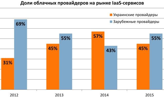 Зона комфорта для украинского бизнеса — зарубежные облачные провайдеры