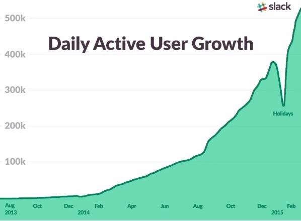 Еженедельно Slack набирал десятки тысяч новых пользователей, за год приложение показало 30-кратный рост