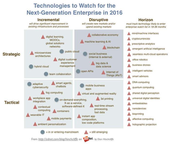 theenterprisetechnologiestowatchin2016