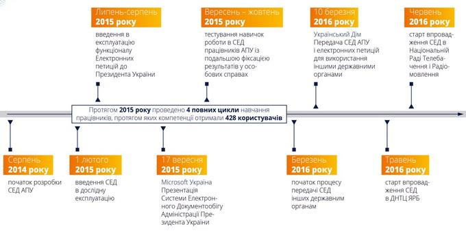 СЕД АПУ: крок за кроком до електронного урядування