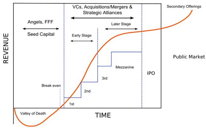 Цикл фінансування стартапів — від янгольських інвестицій до виходу на IPO