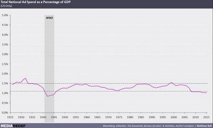 Затраты на рекламу в США в процентах от ВВП