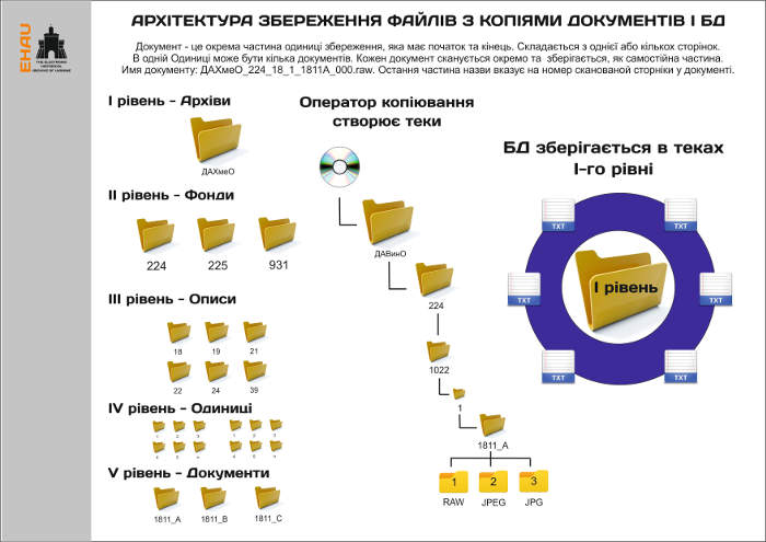 EHAU_architectur_save DB_00