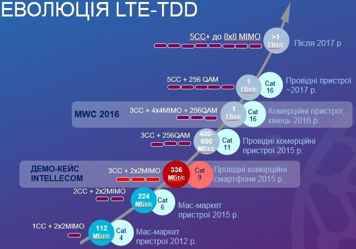 Еволюція LTE-TDD