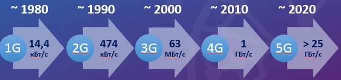 Еволюція мобільного широкосмугового доступу