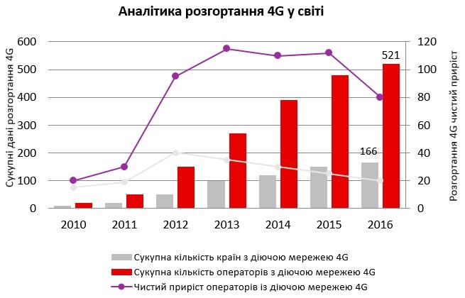 Кількість країн з діючими мережами 4G стрімко росте