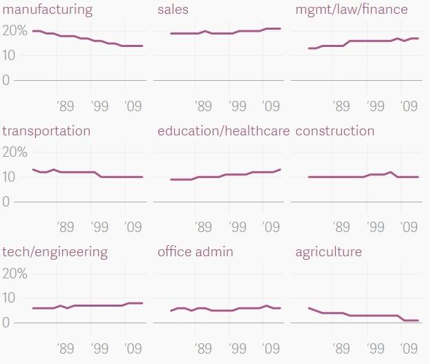 Доля американцев, распределенных по типу занятости. Хорошо заметно падение числа работников в промышленном производстве, транспортной отрасли и сельском хозяйстве