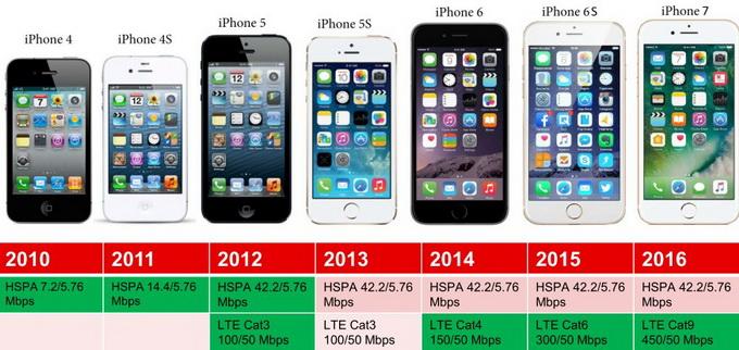 Еволюція смартфонів з точки зору підтримки технологій передачі даних