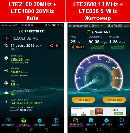 Використання частотних спектрів 20 МГц + 20 МГц та технології LTE Advanced дозволяє сягнути швидкості Downlink більше 300 Мбіт/с