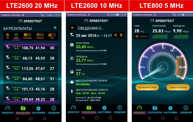 Результати тестування швидкості передачі даних при використанні полоси частот 20 МГц, 10 МГц та 5 МГц